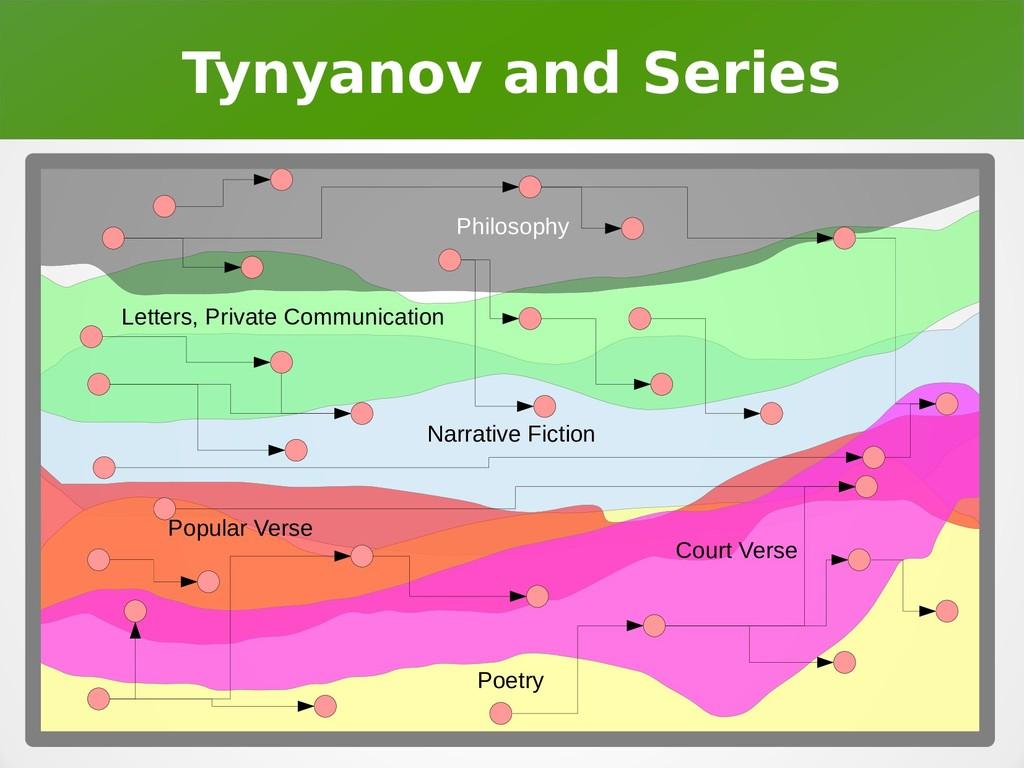 Tynyanov and Series Narrative Fiction Poetry Po...