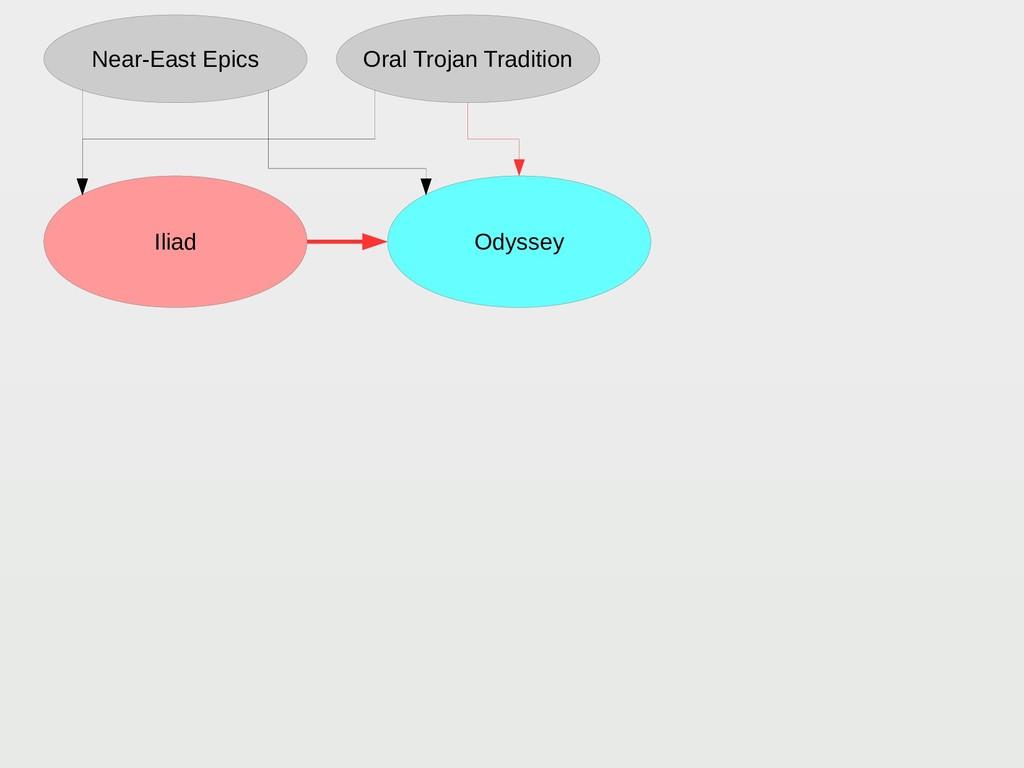 Odyssey Iliad Near-East Epics Oral Trojan Tradi...