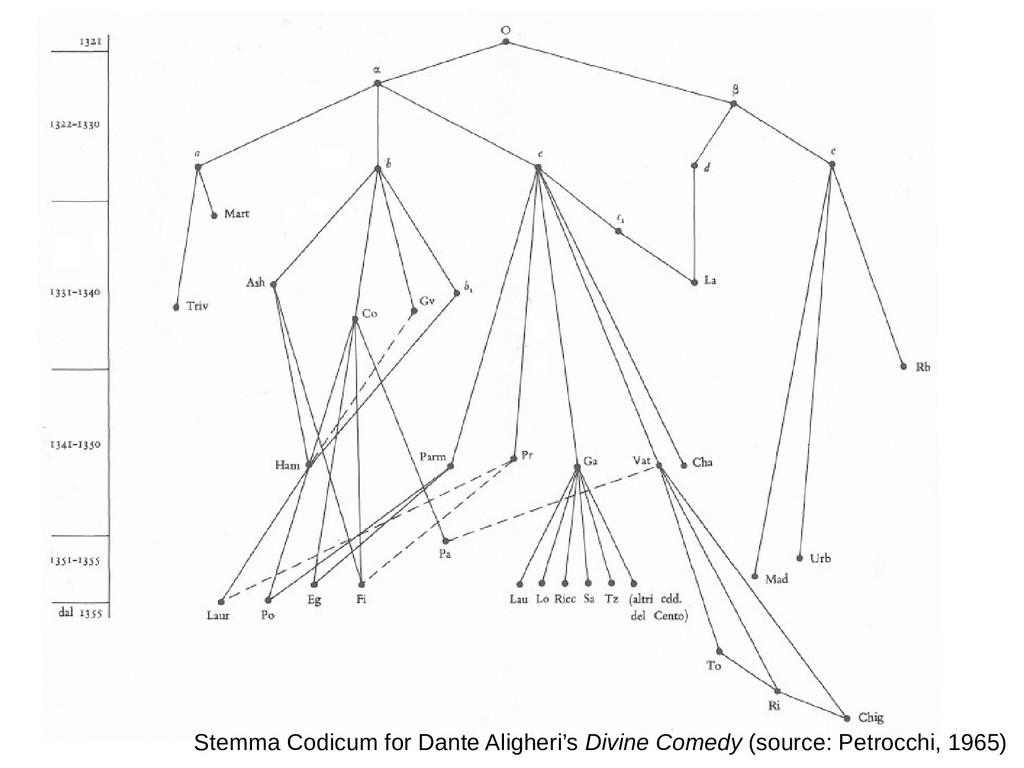 Stemma Codicum for Dante Aligheri's Divine Come...