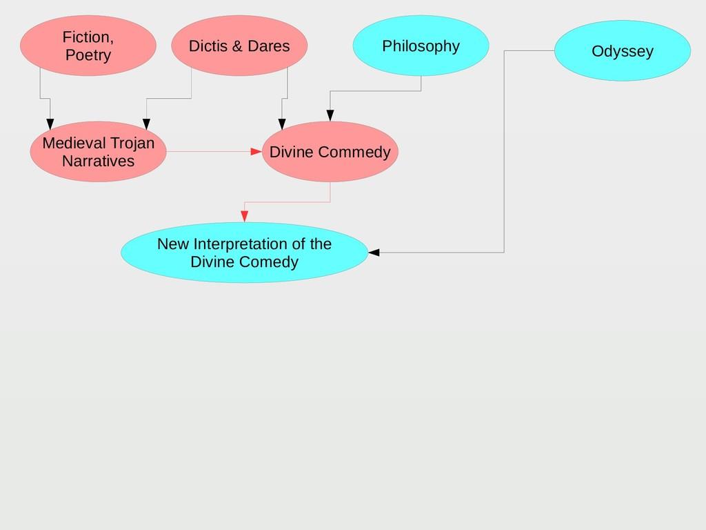 Philosophy Fiction, Poetry Dictis & Dares Medie...
