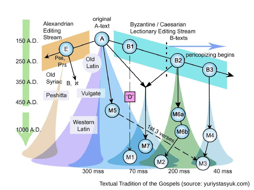 Textual Tradition of the Gospels (source: yuriy...