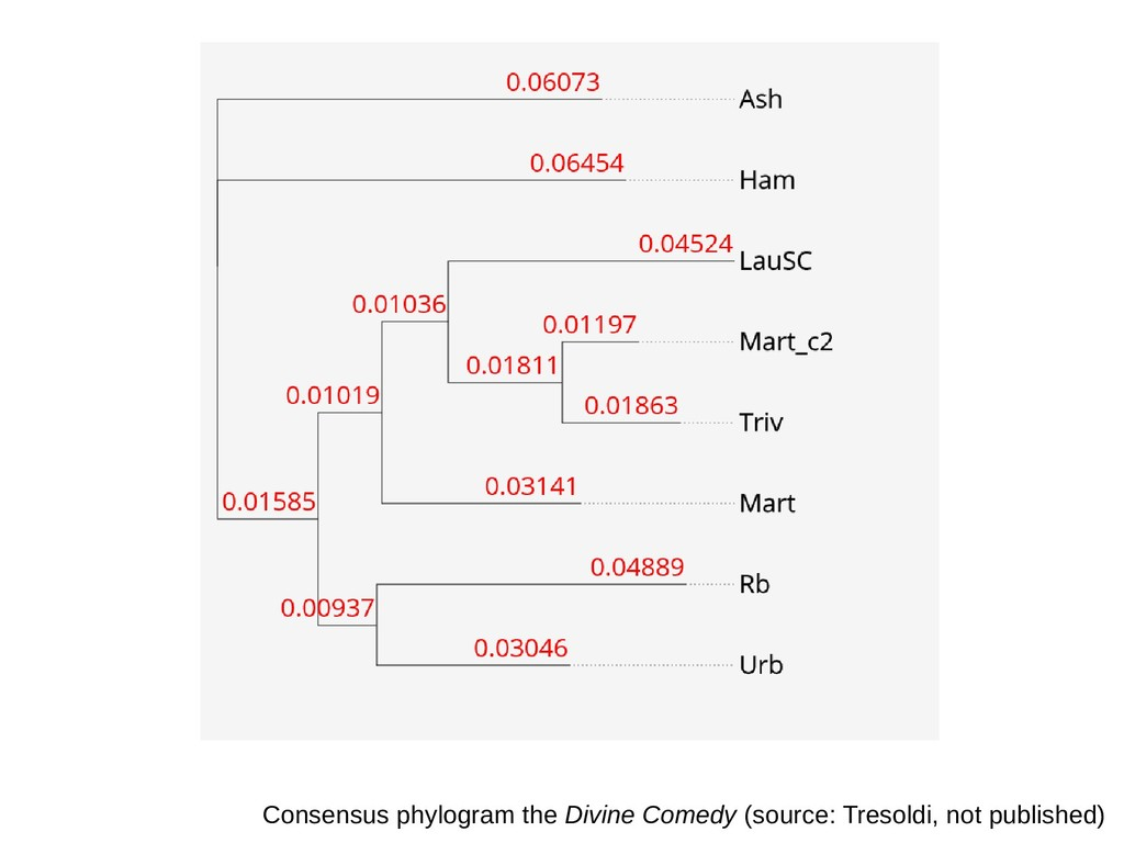 Consensus phylogram the Divine Comedy (source: ...