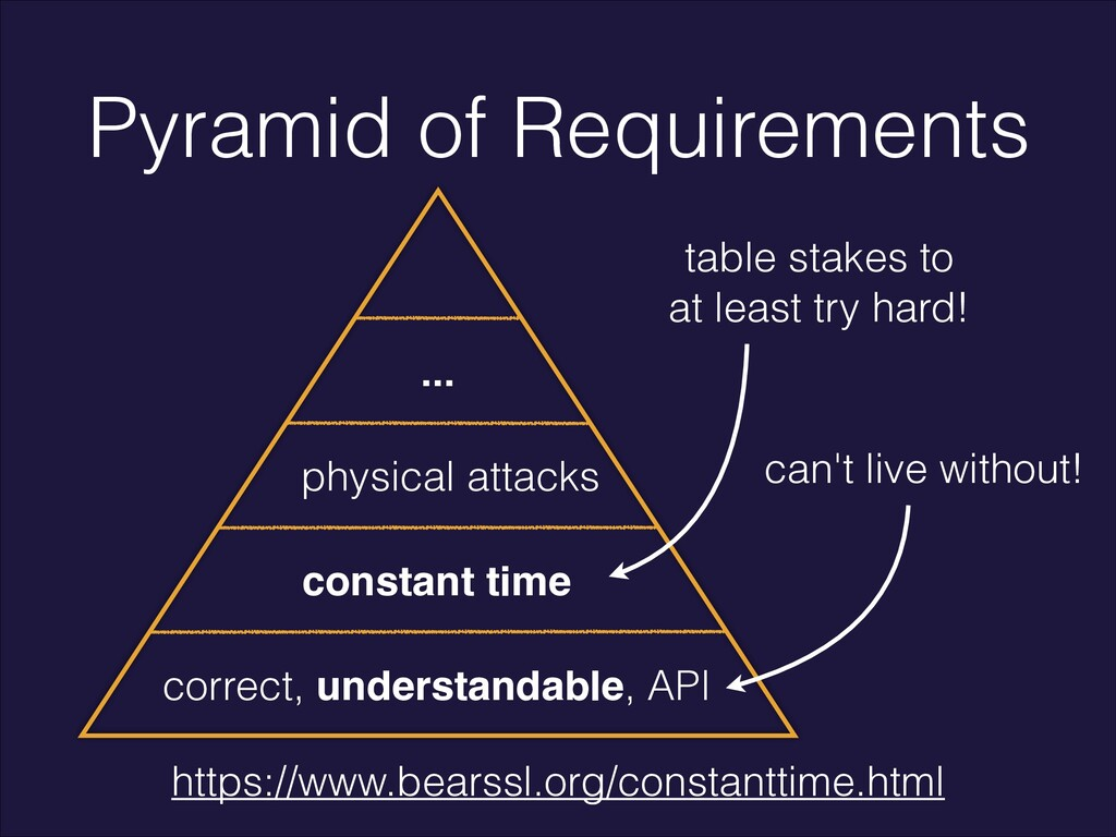 Pyramid of Requirements correct, understandable...