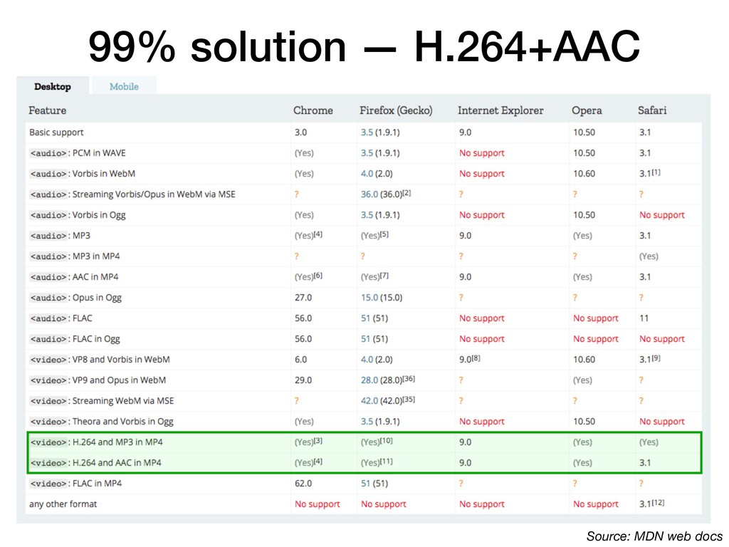 99% solution — H.264+AAC Source: MDN web docs