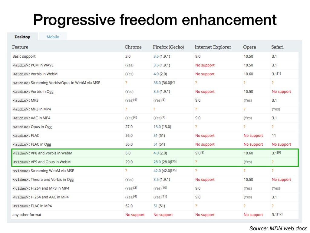 Progressive freedom enhancement Source: MDN web...