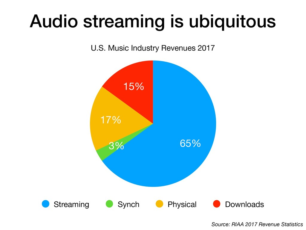 Audio streaming is ubiquitous U.S. Music Indust...