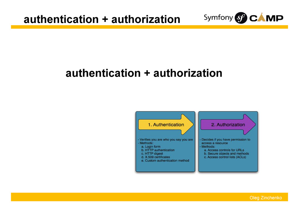 Oleg Zinchenko authentication + authorization a...