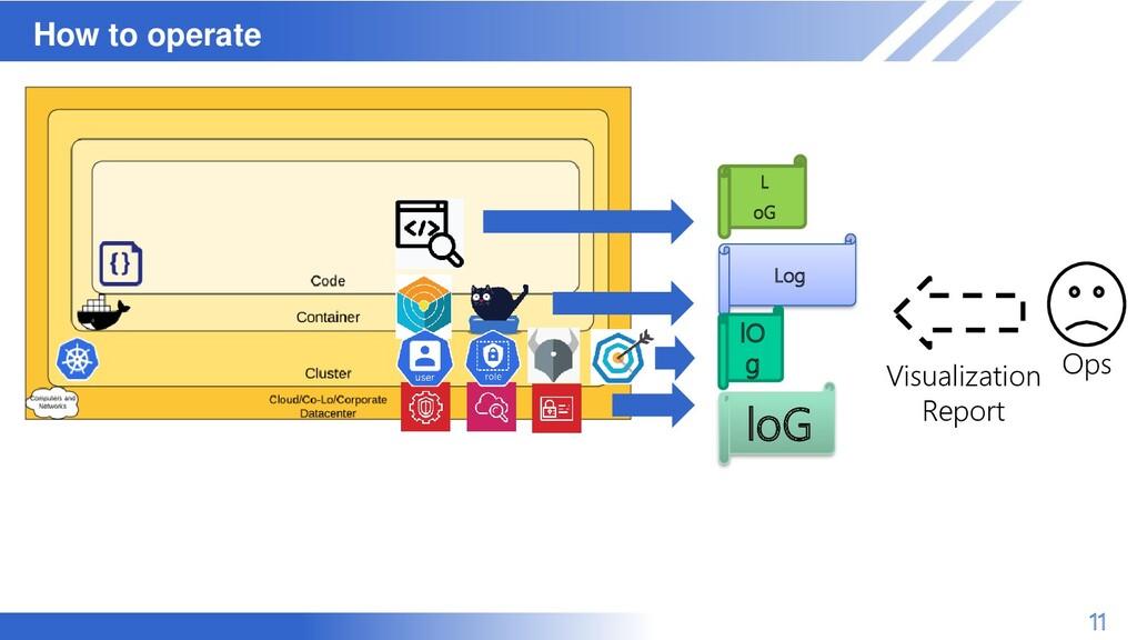 マスター タイトルの書式設定 How to operate 11 L oG Log lO g ...