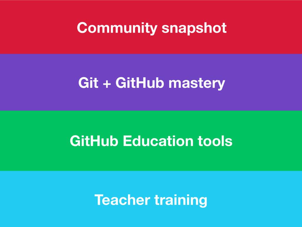 Community snapshot GitHub Education tools Git +...