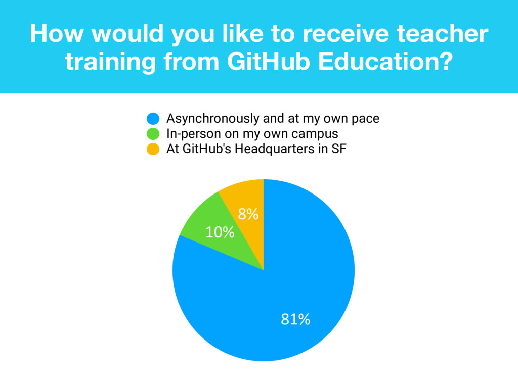 How would you like to receive teacher training ...
