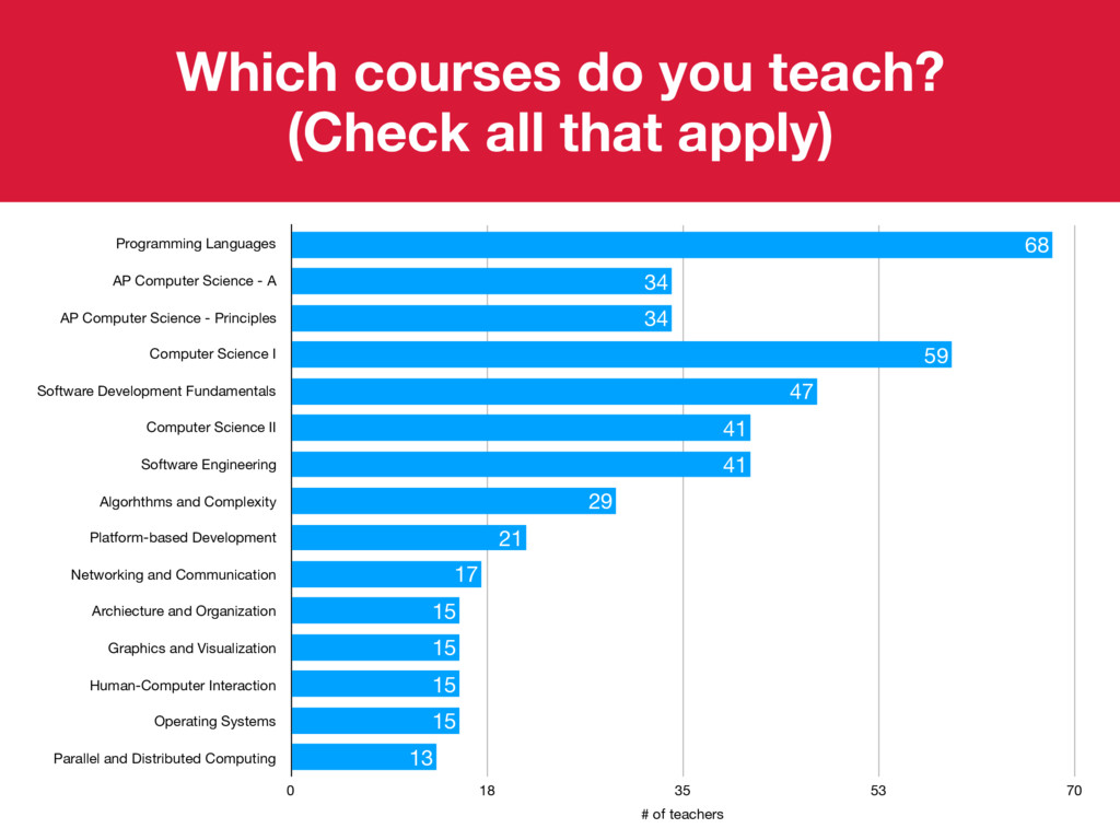 Programming Languages AP Computer Science - A A...