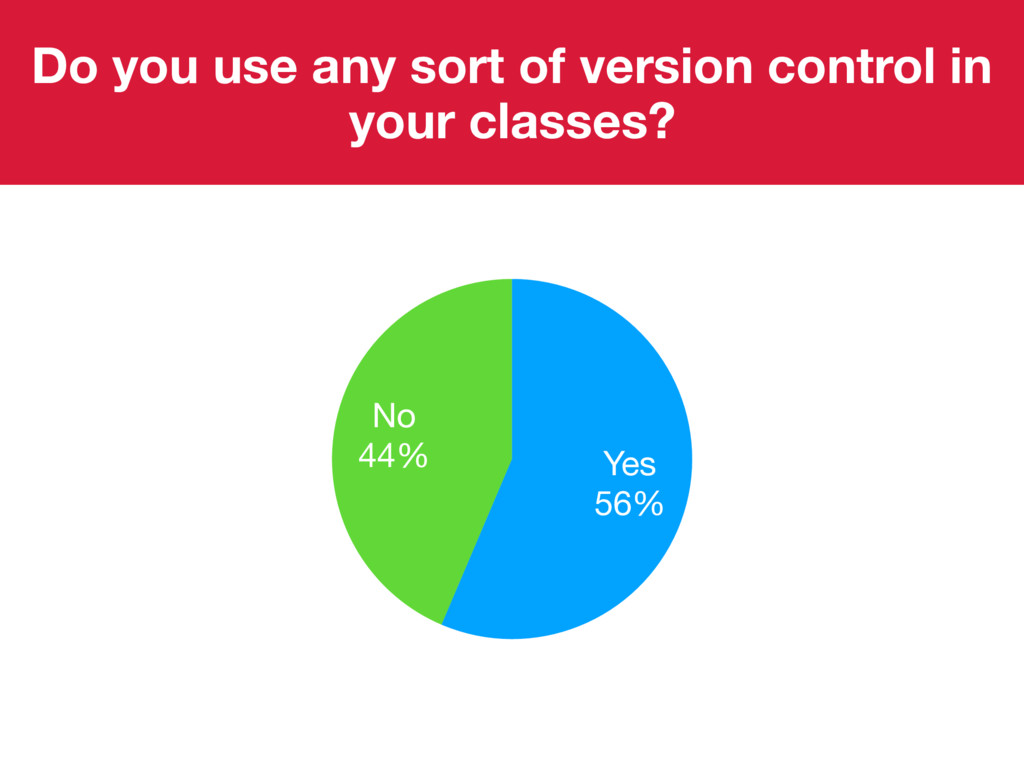 Do you use any sort of version control in your ...