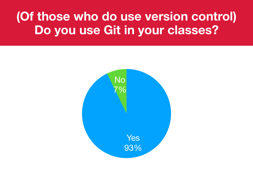 (Of those who do use version control) Do you us...