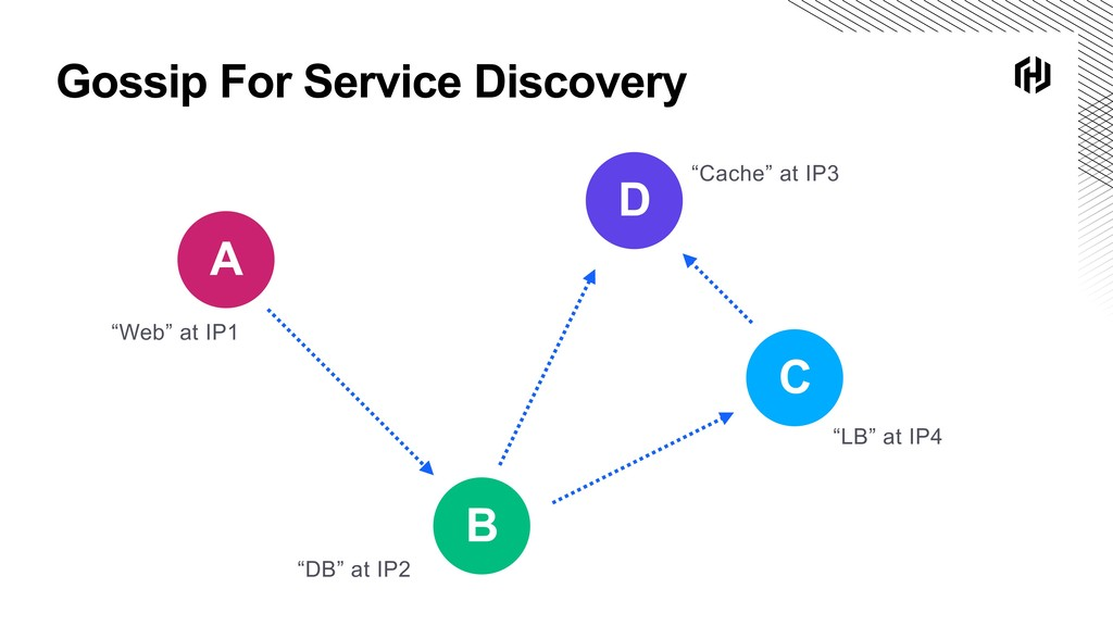 "Gossip For Service Discovery B C A D ""Web"" at I..."