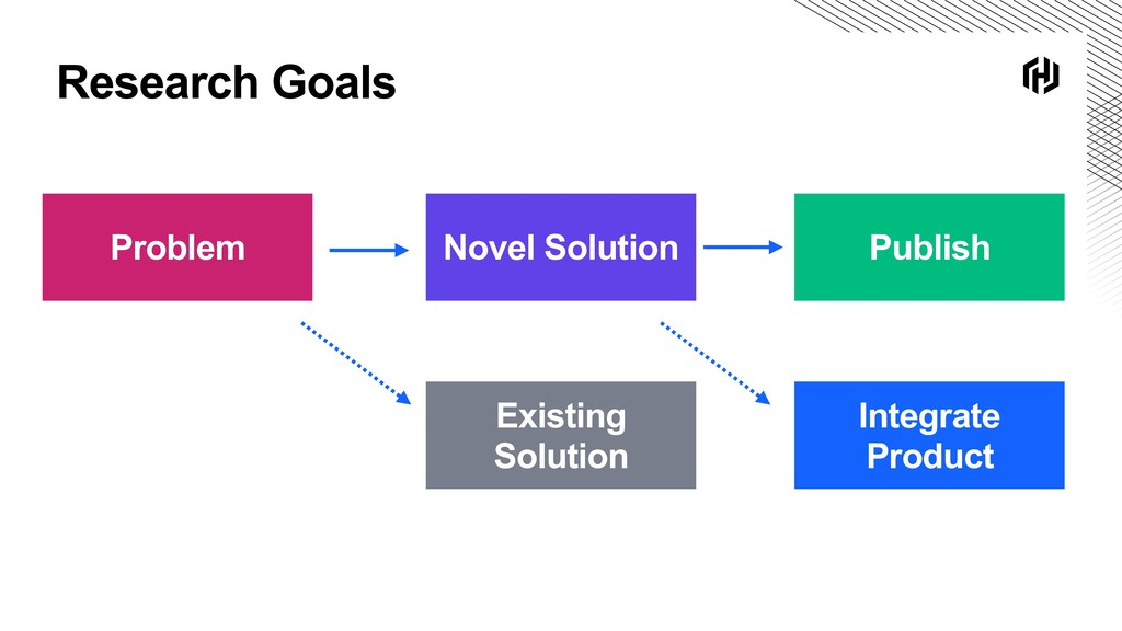 Research Goals Problem Novel Solution Existing ...