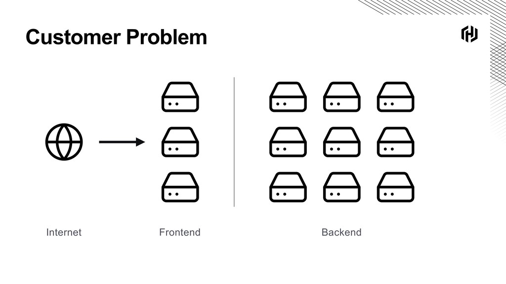 Customer Problem Frontend Backend Internet