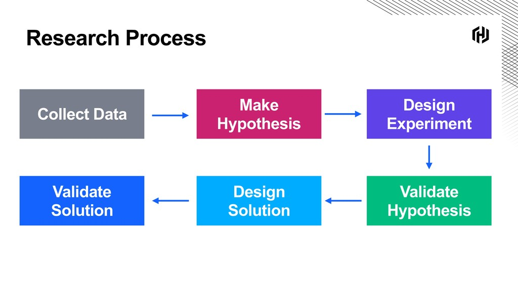 Research Process Collect Data Make Hypothesis D...