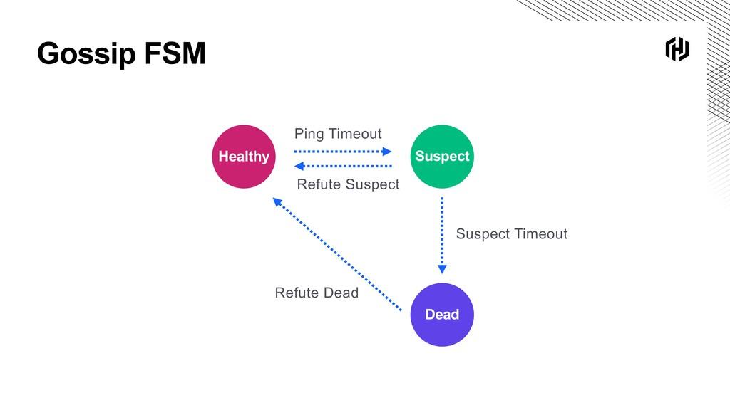 Gossip FSM Suspect Healthy Dead Ping Timeout Su...