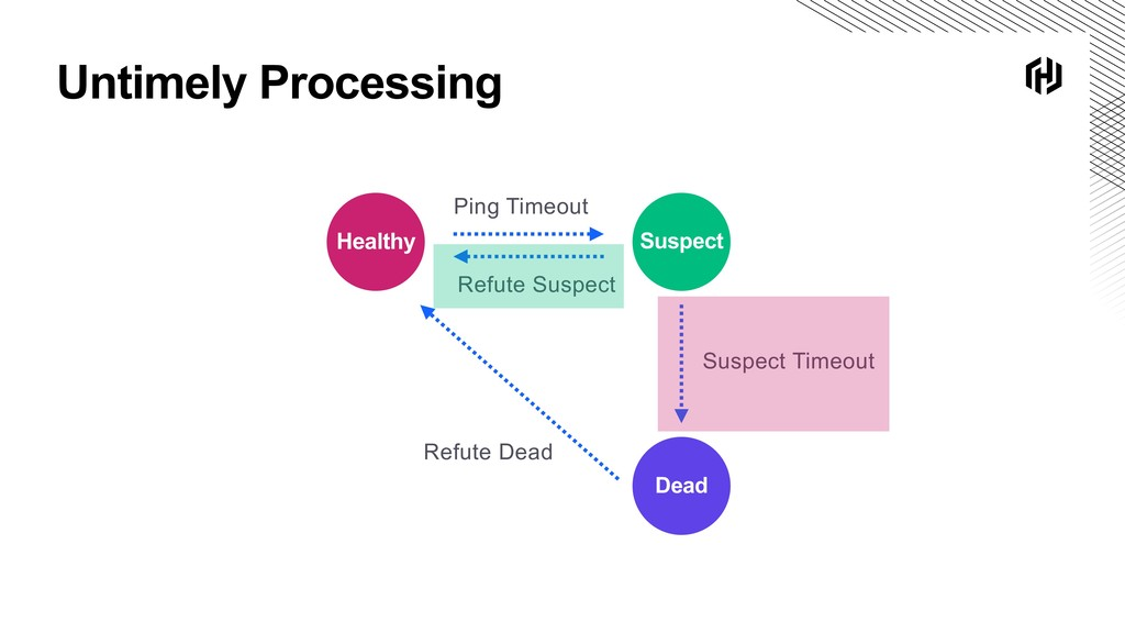 Untimely Processing Suspect Healthy Dead Ping T...