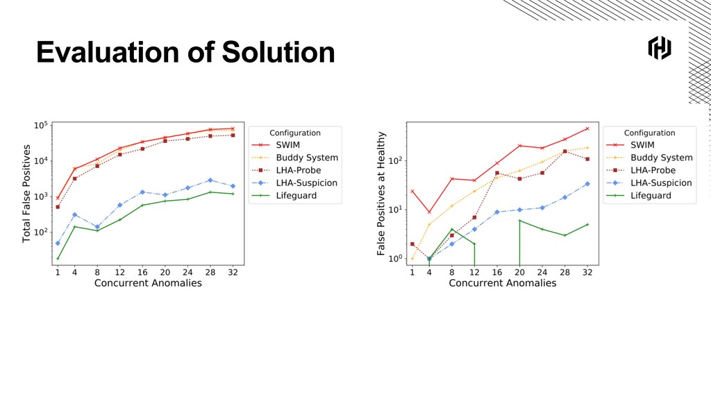 Evaluation of Solution