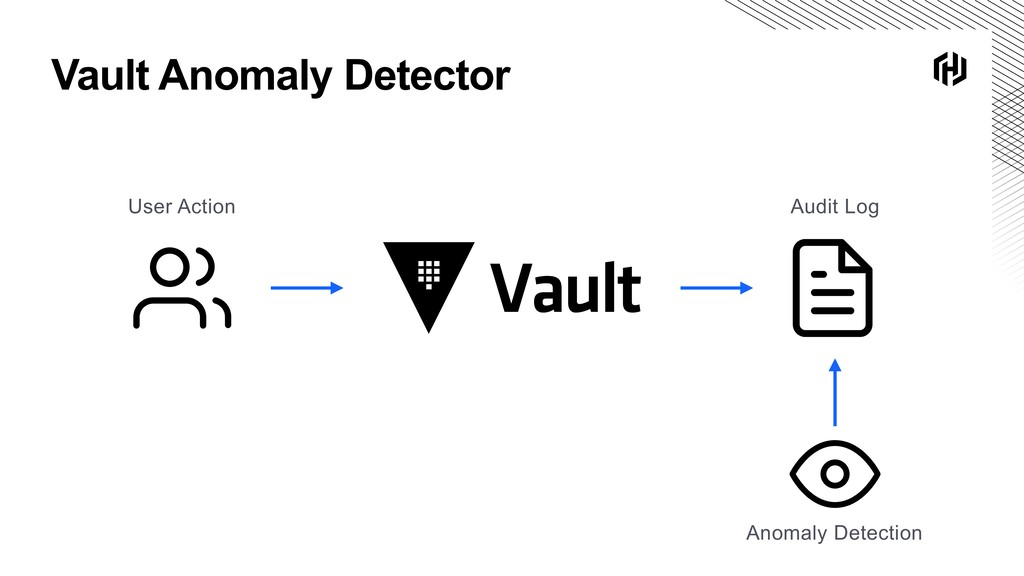 Vault Anomaly Detector Anomaly Detection Audit ...