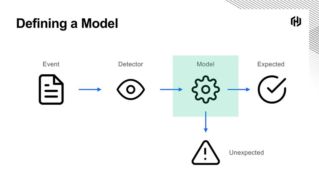 Defining a Model Unexpected Expected Event Dete...