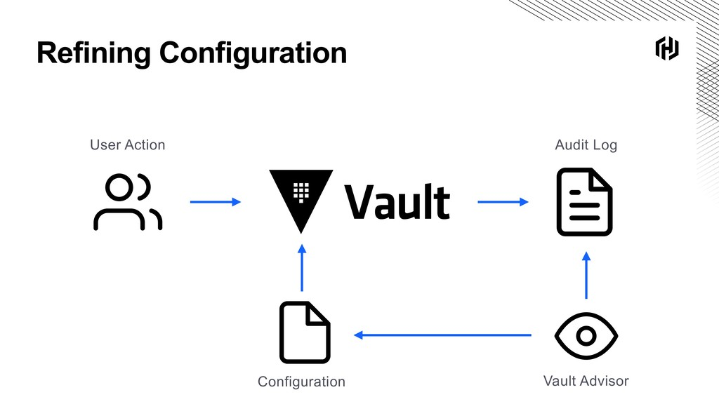 Refining Configuration Vault Advisor Audit Log ...