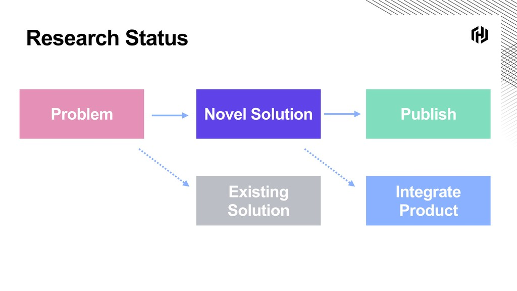 Research Status Problem Novel Solution Existing...