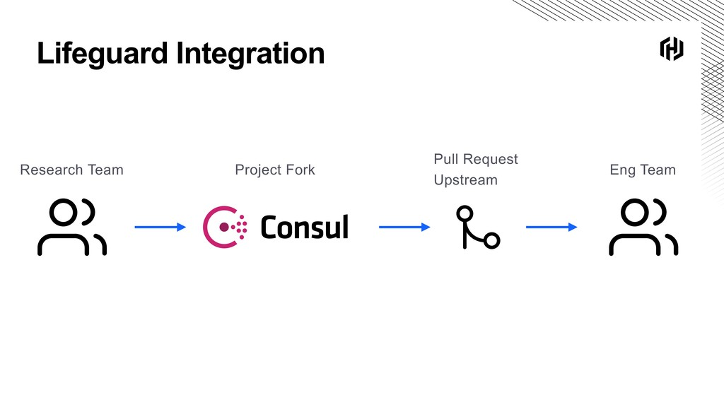 Lifeguard Integration Pull Request Upstream Res...