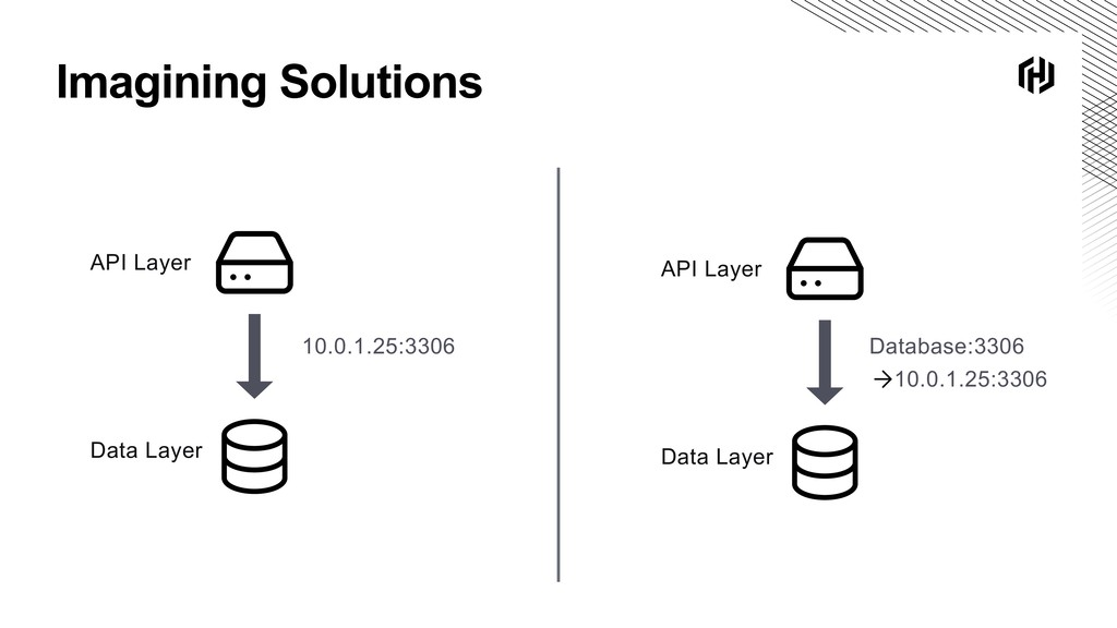 Imagining Solutions API Layer Data Layer Databa...