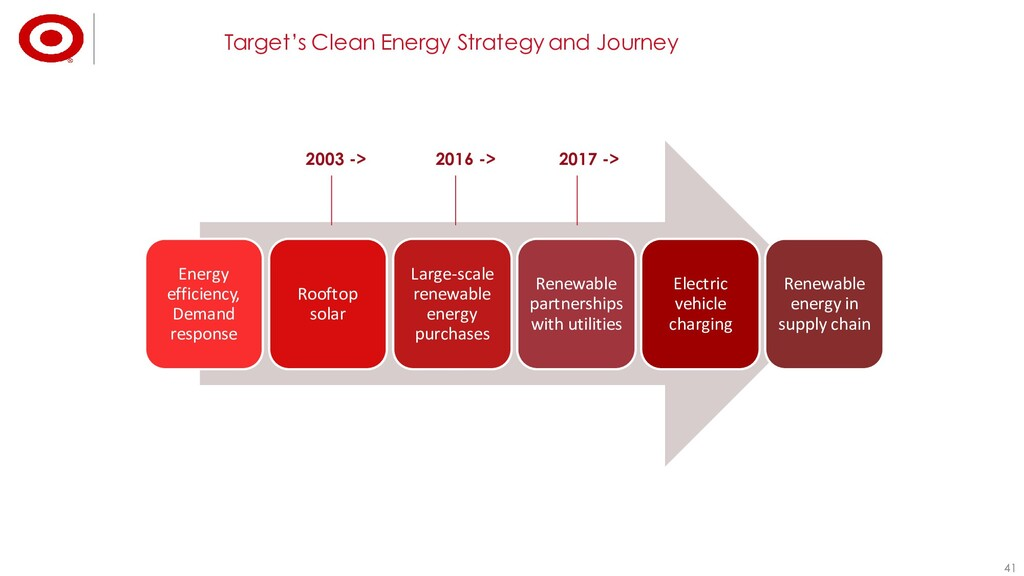 41 41 Target's Clean Energy Strategy and Journe...