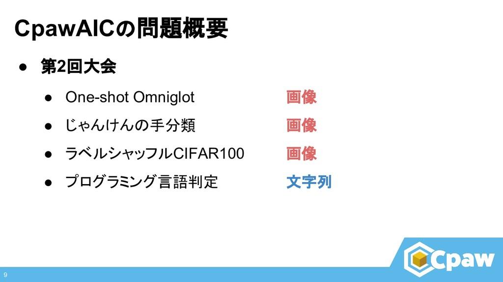 CpawAICの問題概要 9 ● 第2回大会 ● One-shot Omniglot 画像 ●...