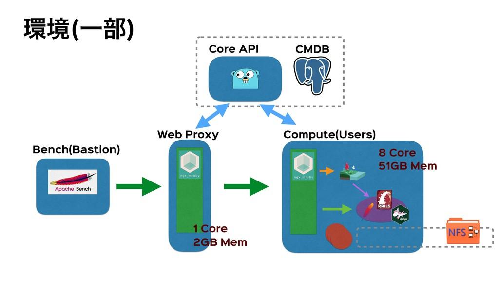 ڥ Ұ෦  Bench(Bastion) Compute(Users) Web Proxy ...