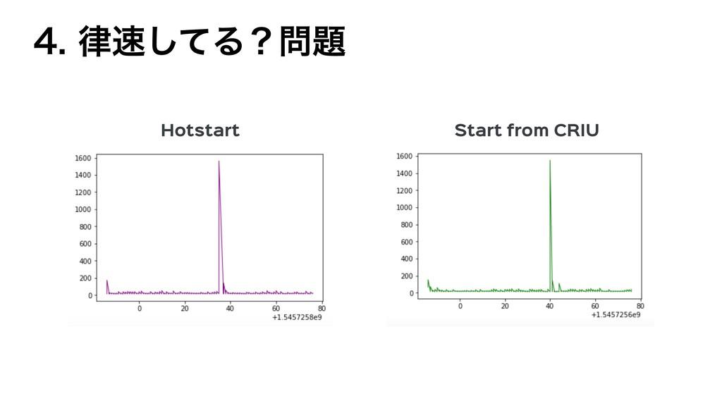 ͯ͠Δʁ Hotstart Start from CRIU