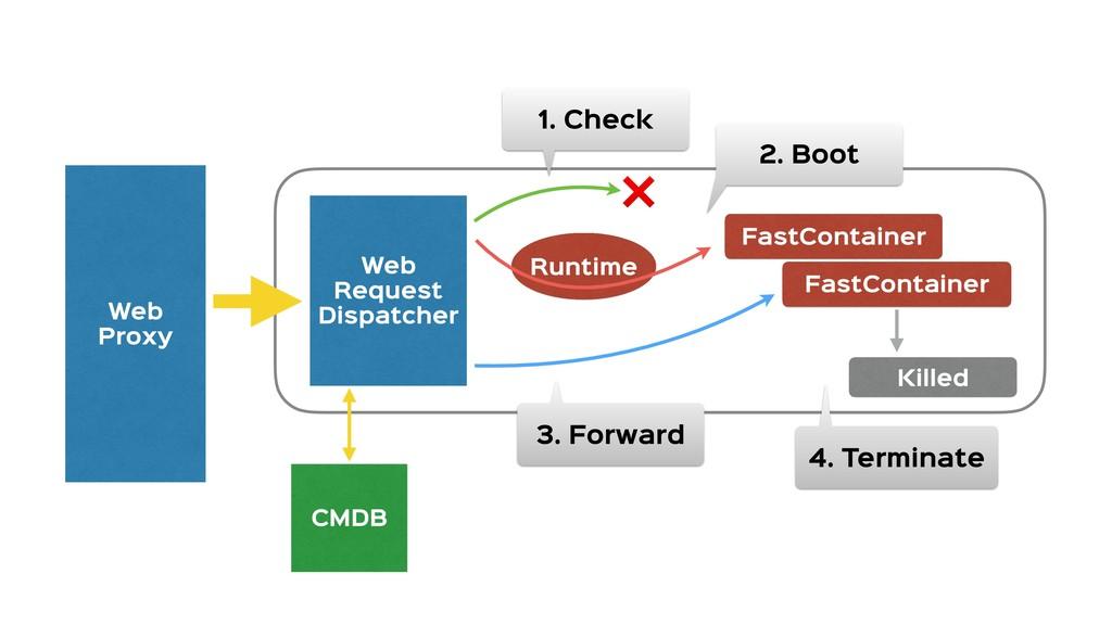 Web  Proxy Web  Request  Dispatcher FastContain...