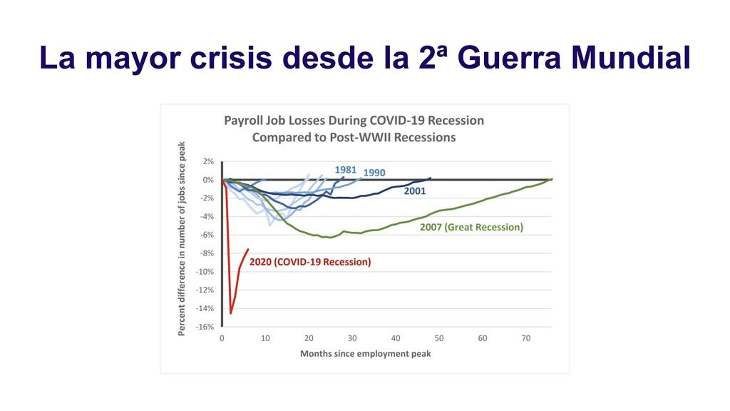 La mayor crisis desde la 2ª Guerra Mundial