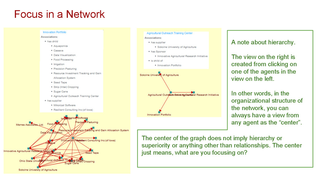 Focus in a Network A note about hierarchy. The ...