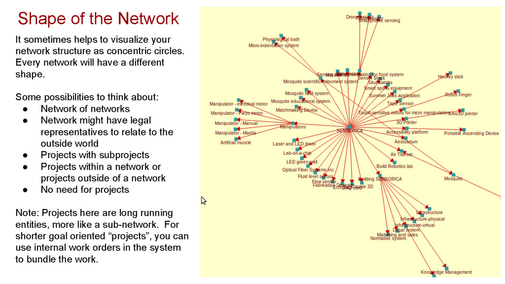 Shape of the Network It sometimes helps to visu...