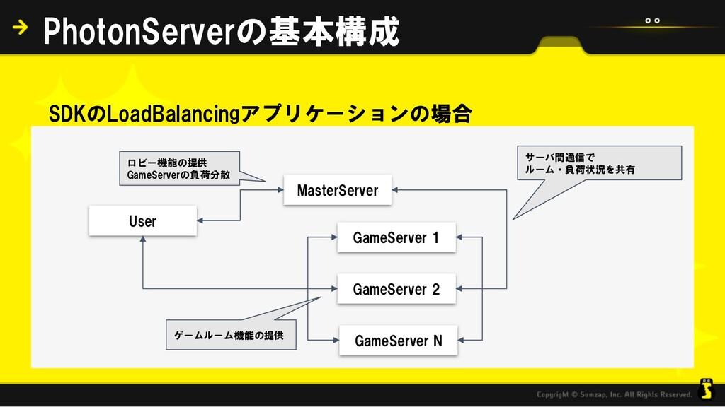 SDKのLoadBalancingアプリケーションの場合 PhotonServerの基本構成 ...