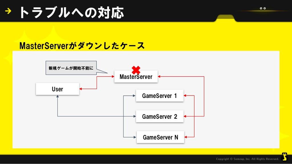 MasterServerがダウンしたケース トラブルへの対応 MasterServer Gam...