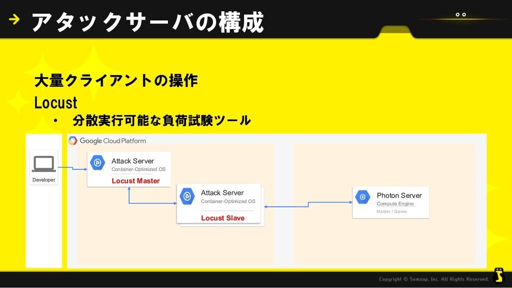 大量クライアントの操作 Locust • 分散実行可能な負荷試験ツール アタックサーバの構成 ...