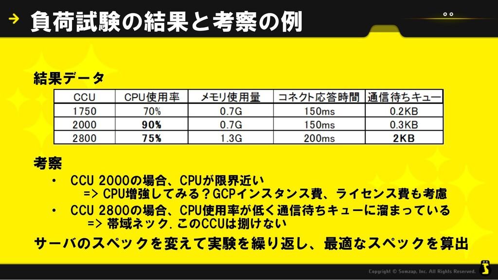 結果データ 考察 • CCU 2000の場合、CPUが限界近い => CPU増強してみる?GC...