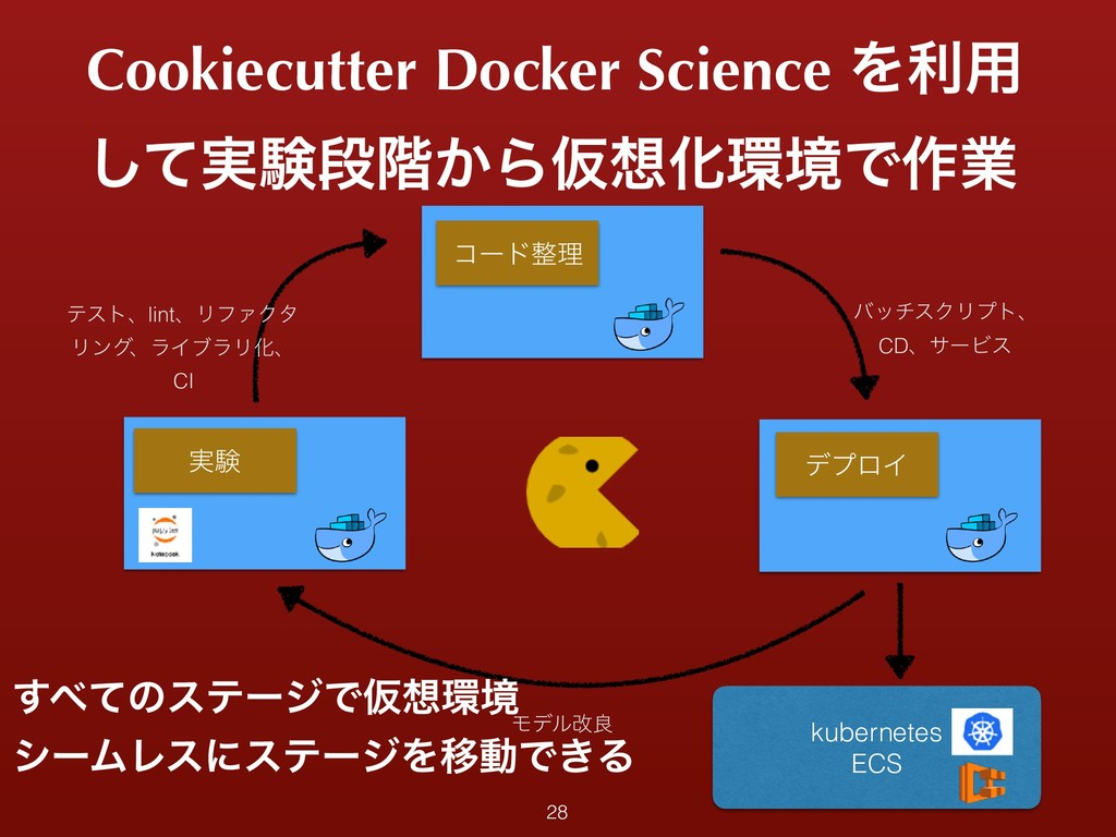 Cookiecutter Docker Science Λར༻ ࣮ͯ͠ݧஈ֊͔ΒԾԽڥͰ࡞...