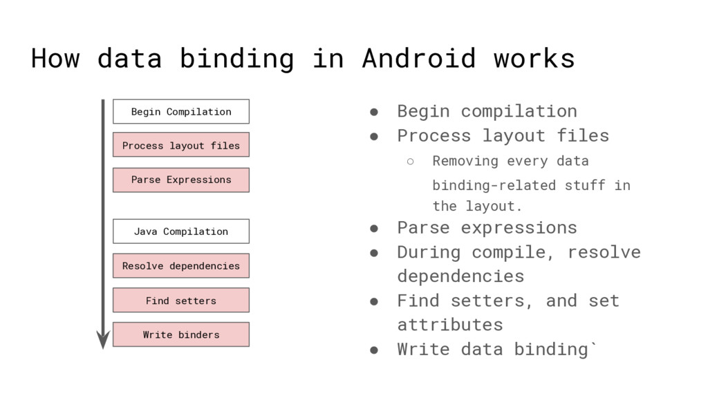 How data binding in Android works ● Begin compi...