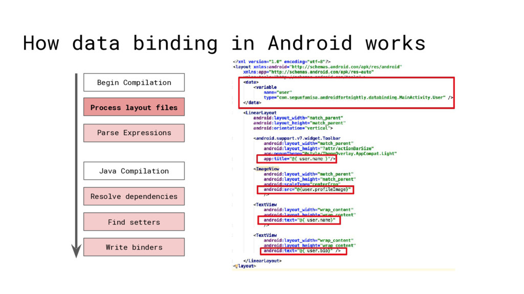 How data binding in Android works Begin Compila...
