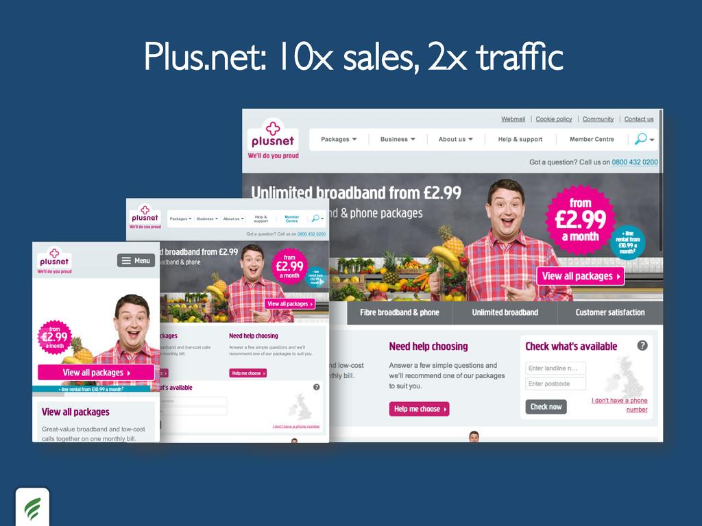 Plus.net: 10x sales, 2x traffic