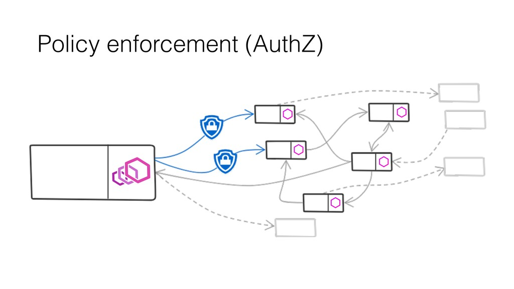 Policy enforcement (AuthZ)
