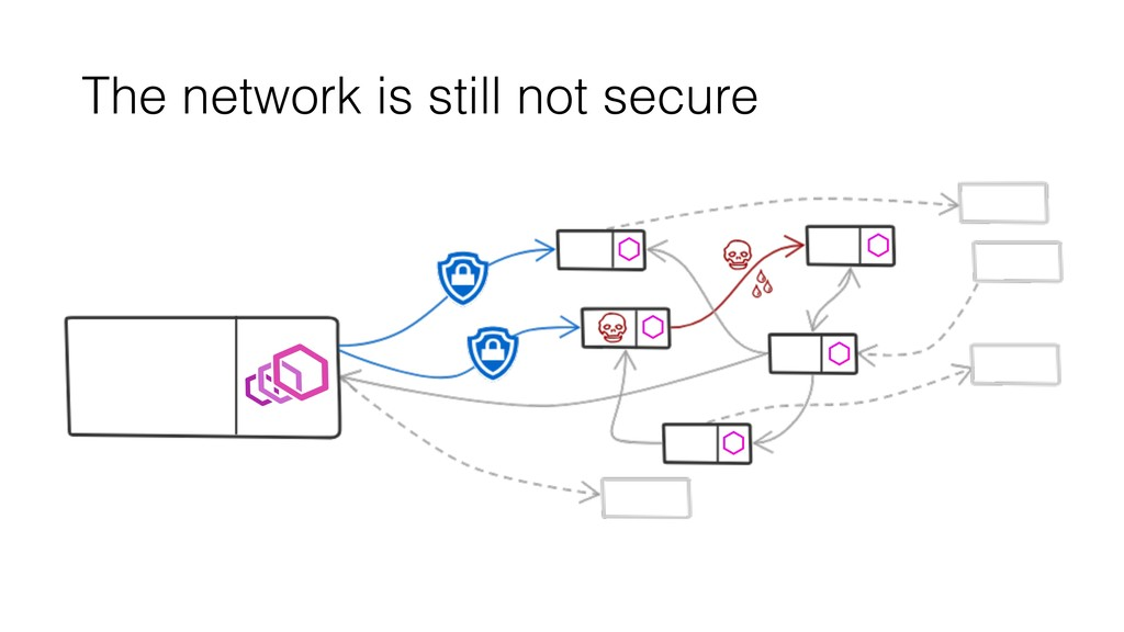 The network is still not secure