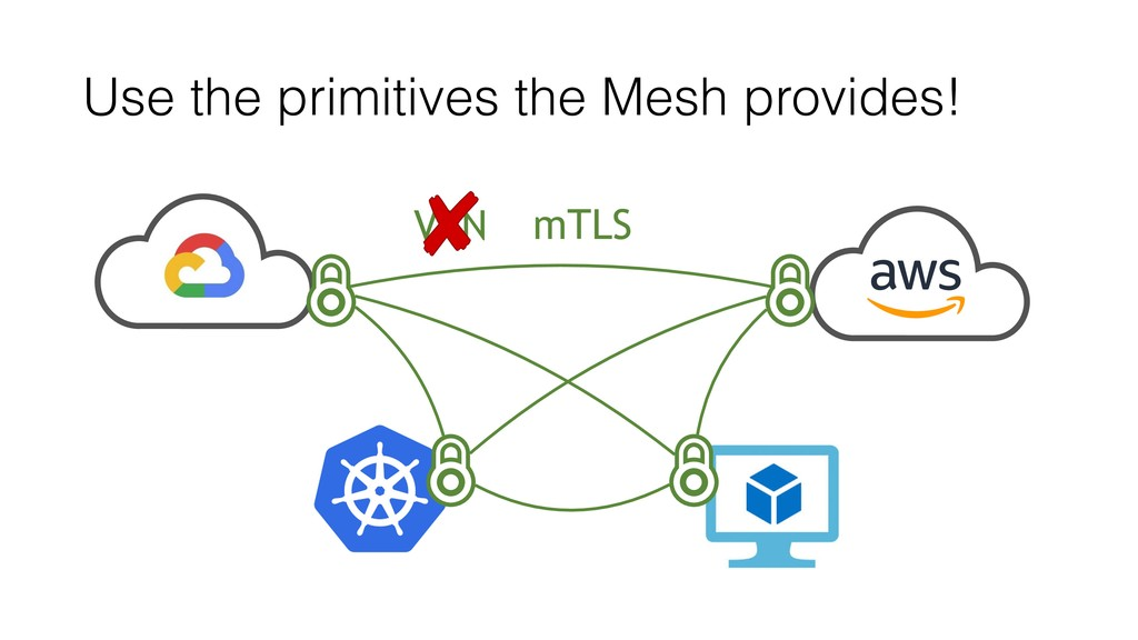 VPN Use the primitives the Mesh provides! mTLS