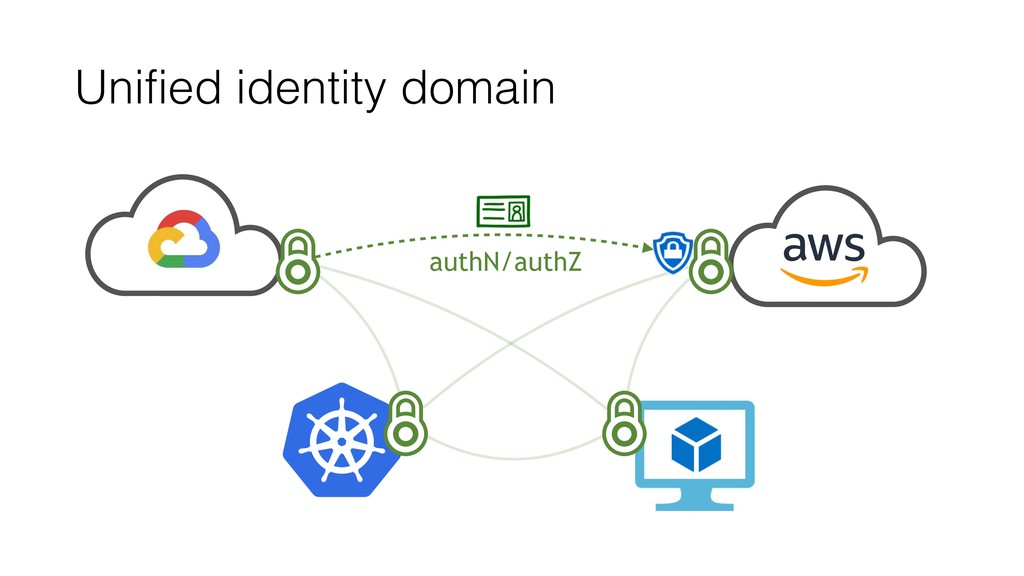 Unified identity domain authN/authZ
